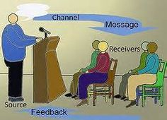 communication cycle explained - Yahoo Image Search results