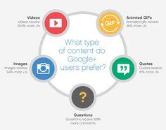 Ideas for Google+