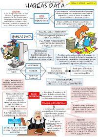 APOSTILA REMÉDIOS CONSTITUCIONAIS - R$ 60 ,00 Lei do Habeas Data - Lei 9507/97   Lei nº 9.507, de 12 de novembro d...