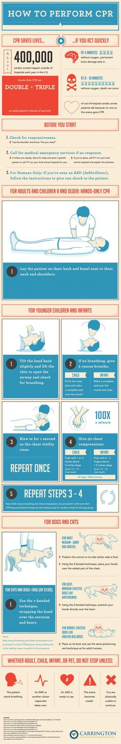 An Animated Guide to Perform CPR
