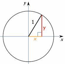 Unit Circle-super helpful kaetlyn