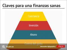 Chart: Claves para una finanzas sanas