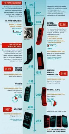 40 anni di cellulare : pro e contro di una vita senza fili