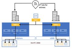 How many hosts are needed to implement SFTT in vSAN Stretched Cluster? How Many, Ads, Posts, Blog, Messages, Blogging