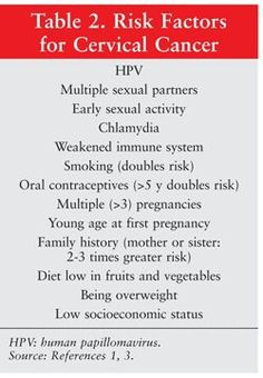 a study on cervical cancer and its risk factors There are several risk factors for the development of cervical cancer, both  hpv  is among the most common sexually transmitted diseases  epidemiological  studies have shown an increased risk for invasive.