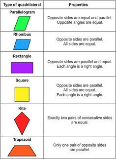 A quadrilateral is a polygon with four sides. The different types of quadrilaterals are: 8th Grade Math Worksheets, 3rd Grade Math, Geometry Help, Circle Math, Geometry Formulas, Math Charts, Grammar Lessons, Parents As Teachers, Teaching Activities
