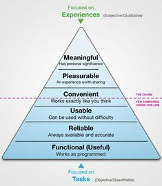 UX pyramid of Stephen P. Anderson. If you like UX, design, or design thinking, check out theuxblog.com