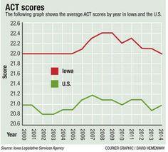 042615-act-scores.pdf ACT scores  #ACTscores