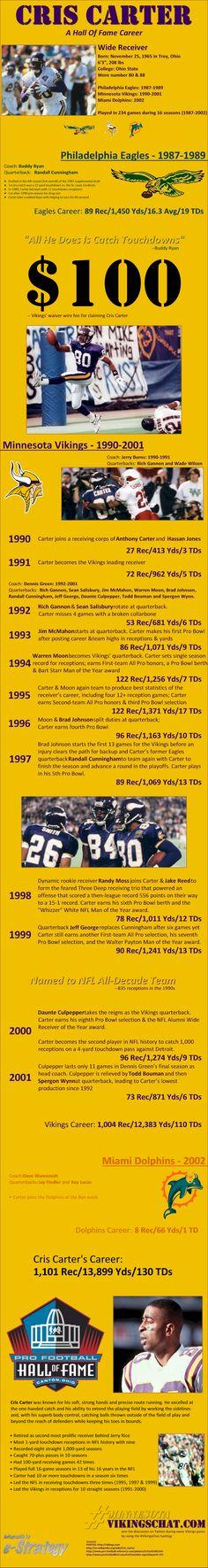 Cris Carter's Hall Of Fame Career INFOGRAPHIC - Minnesota Vikings Football HallOfFame
