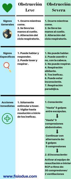 Infografía sobre cómo detectar un atragantamiento leve o un atragantamiento severo, y sobre cómo accionar ante cada uno de ellos. Physical Therapy, Majorca