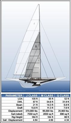 The M Class dates from the Universal Rule of 1903. A number of these superb yachts were built during the period of the late 1920s and at least a couple, with their classic lines, even exist today.