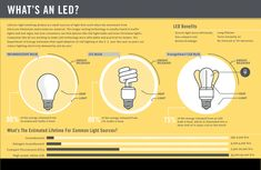 Describing how an LED light works to your grandmother? Not so easy. But show her a great infographic and *PRESTO*.she understands! What Is Cloud Computing, Direct Lighting, Custom Lighting, Light Works, Energy Resources, Luz Led, Traffic Light, Energy Technology, Energy Efficiency