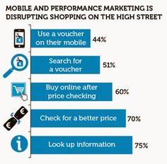 Un estudio sobre cómo el #performance marketing está cambiando la experiencia de compra de los usuarios.  #PerformanceMKTWeek