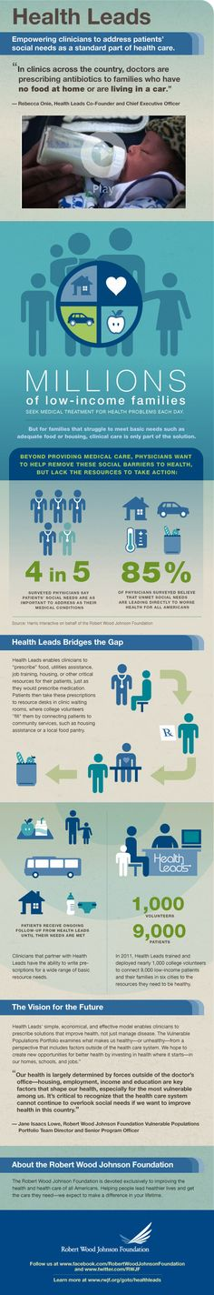 Vermilion designed this great info graphics for two of our clients: Robert Wood Johnson and Health Leads. About Health Leads. Millions of families seek medical treatment for health problems each day, but for families that struggle with unmet needs such as adequate food or housing, clinical care is only part of the solution. Learn about Health Leads, a program that enables clinicians to prescribe basic resources just as they prescribe medication.