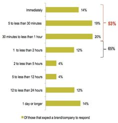 72% of customers expect complaints on Twitter to be answered in one hour