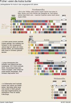Lieblingsfarben der Autos 1953 - 2013