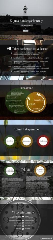 Sujuva hanketyöskentely Futures Garden & Majacca | Piktochart Infographic Editor
