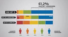 Thema vermogensbelasting leeft: filmpje van Groen gaat viraal