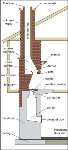 Anatomy of a Chimney There& far more to chimneys than meets the eye. While the average home owner is only vaguely familiar with the contents that extend beyo Fireplace Inserts, Fireplace Design, Fireplace Damper, Fireplace Ideas, Home Inspection, Home Repair, Architecture Details, Anatomy, Modern Architecture