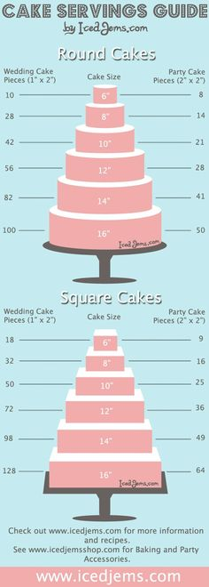 Servings per cake size. Useful!