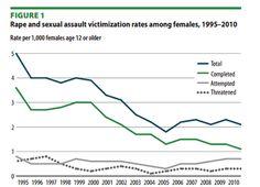 Gender Violence Against Women