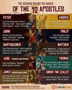Name Meanings of The Apostles.