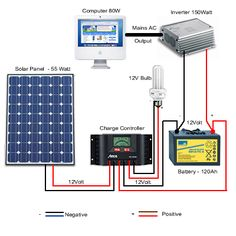 Diy solar panel system how to build it cheaply inplix denenecek diagramme solaire informations complmentaires informations complmentaires 800w solar system asfbconference2016 Gallery