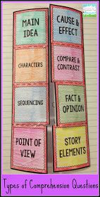 I love this comprehension foldable. Under each flap is a few quick notes about the skill. Blog writer used as review before state testing but could insert into notebook and add to it as we learn/use. Makes a great tool to refer back on as we spiral skills throughout the year.
