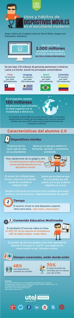 Cómo usan los dispositivos móviles los estudiantes #infografia