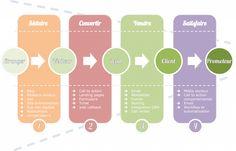 quintuple-strategie-digitale-web
