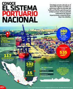 #UnDato | Existen 117 puntos portuarios en la República Mexicana. #InfografíaNotimex