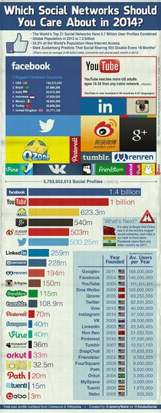 Which Social Networks Should You Care About in 2014
