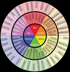 Here's a fun fact about feelings: Just because you thought it does not make it so. Wait and see if it passes; thoughts do that. Psychology Programs, Psychology Student, Psychology Facts, Feelings Wheel, Feelings Chart, Mixed Emotions, Feelings And Emotions, Feeling Sad, How Are You Feeling