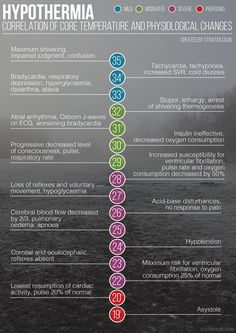 Infographic for Hypothermia and the correlation of core temperature and physiological changes. Part of my weekly infographic challenge