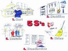About Quality Documents: What is 5'S ?