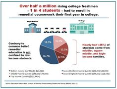 Remedial classes have become a hidden cost of college - The Washington Post