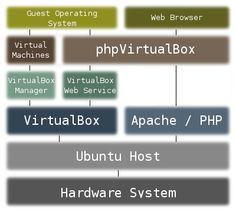 Ubuntu headless server with VirtualBox