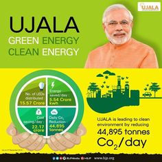 Ujala yojana is saving Rs. 22.17 crore per day and reducing 44,895 tonnes CO₂ per day.