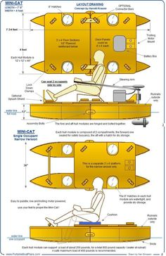 As drawn, it is a little less than 8 feet long and is 4 feet wide. It easily breaks down into four hull modules that are each one foot square by 4 feet long. The deck is composed of 2 sections, each 3 feet by 4 feet wide, and only 2 inches thick. Once assembled, the primary means of propulsion is with oars, or paddles, but a trolling motor is easily adapted to the boat for leisurely cruising, at around 4 MPH.