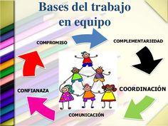 Bases del trabajo         en equipo      COMPROMISO                  COMPLEMENTARIEDADCONFIANAZA                         C...