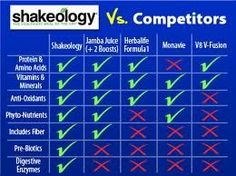 Shakeology vs other Competitors  Shakeology tops them all, give it a try, there is a 30 day, empty bad, money back guarantee, why? because it works, the healthiest meal of the day!  www.beachbodycoach.com/keithshetzer www.shakeology.com/keithshetzer
