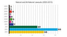 Have 'all-natural' lawsuits peaked? What defense strategies work?