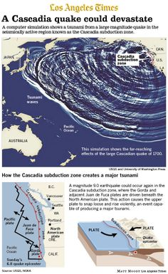03-12-14 Infographic: Lurking quake danger on California's North Coast ~ Most people in California think of the San Andreas fault as the likely source of the Big One. But scientists point to the Cascadia subduction zone in the Pacific Northwest as a bigger threat to the West Coast. The Cascadia zone extends 700 miles along the coast from near Eureka, Calif., to Vancouver, Canada, and is capable of producing a catastrophic 9.0 earthquake and tsunami, as happened Jan. 26, 1700. -Pray in…