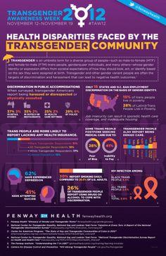 Transgender Health Disparities infographic