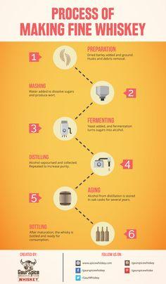 Process of making fine whiskey  #infographic #whiskey #information #process #splashofspice