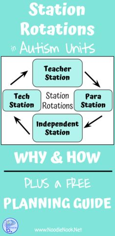 All about station rotations in the LIFE Skills classroom or Autism Units. FREE Planning template.
