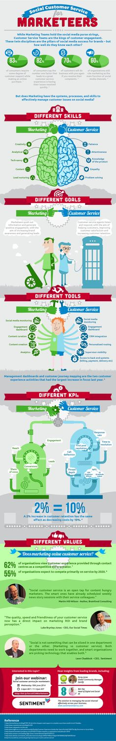 How Can Marketing And Customer Service Be Combined For Social Customer Service Success? #Infographic