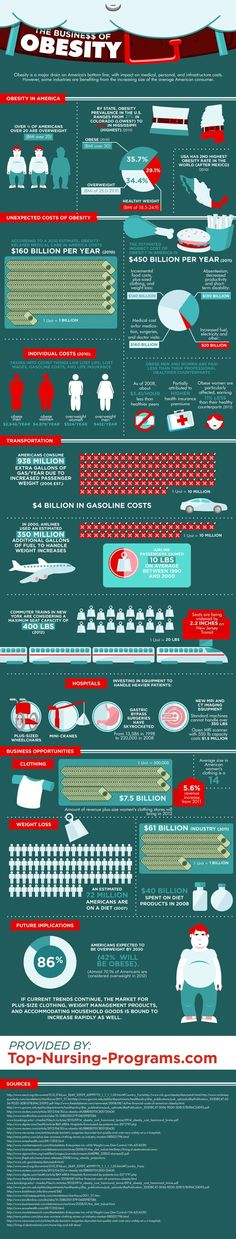 INFOGRAPHIC: The Business Of Obesity  This is an interesting read and a sad piece of reality