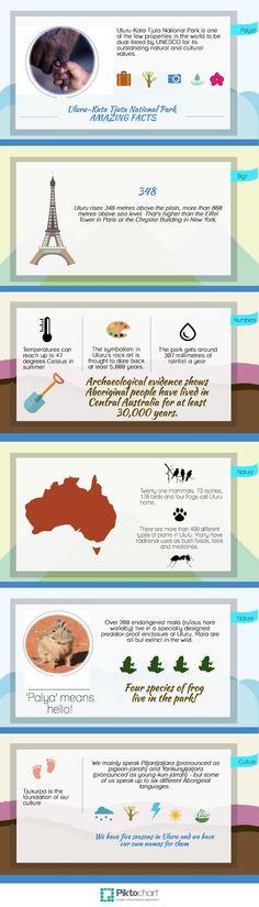 Uluru | @Piktochart Infographic