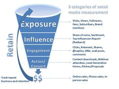 Measure brand awareness through social media exposure, social media influence, social media engagement and your lead generation funnel. Social Media Branding, Social Media Roi, Social Media Analytics, Social Media Marketing, Marketing Strategies, Business Branding, Business Tips, Online Business, Internet Marketing